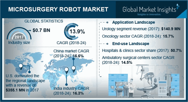 Microsurgery Robot Market to Amass Considerable Returns from Hospital & Clinical Pursuits, Global Industry to be Characterized by Cutting-edge Technological Advancements