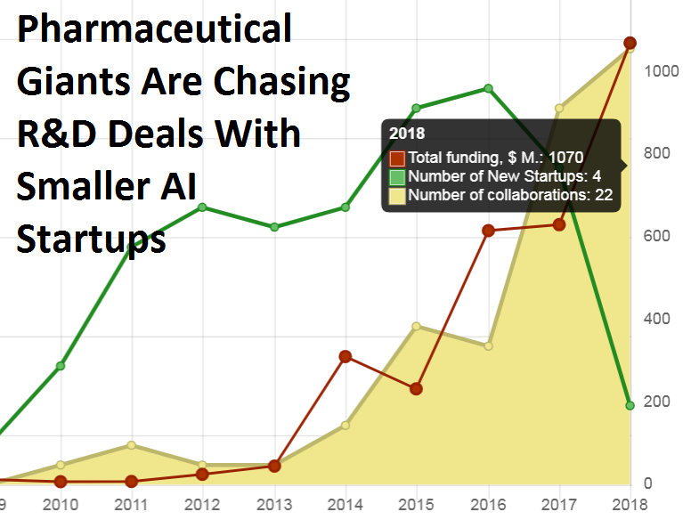 Pharmaceutical Giants Are Chasing R&D Deals With Smaller AI Startups