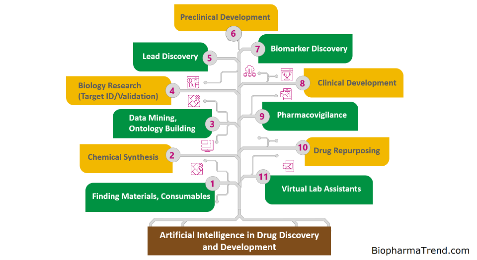 tree of AI in drug discovery and development