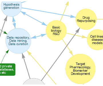 Industry Partnerships in AI for Drug Discovery