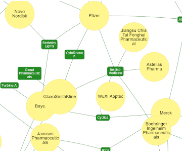 A Map of AI Companies in Drug Discovery